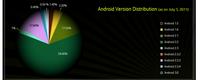 La historía de todas las versiones del SDK de Android en una infografía