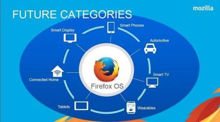 Futuras categorías de Firefox OS
