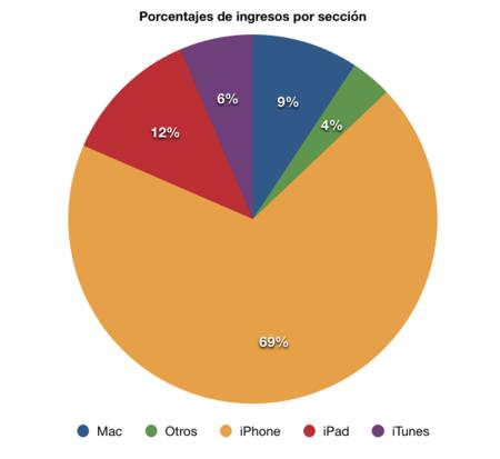 Grafico Apple Beneficios Resultados financieros