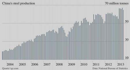 China-producción-acero