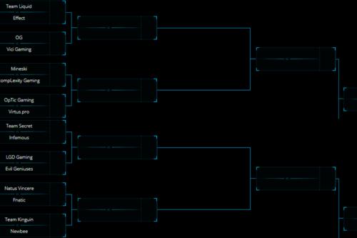 Este es nuestro ranking para la ESL One Katowice de Dota 2