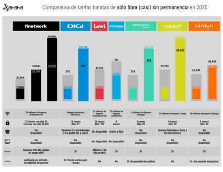 Comparativa De Tarifas Baratas De Solo Fibra Casi Sin Permanencia En 2020