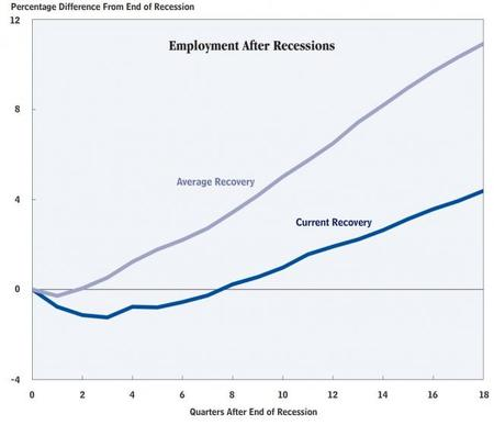 La economía tarda en crear empleo