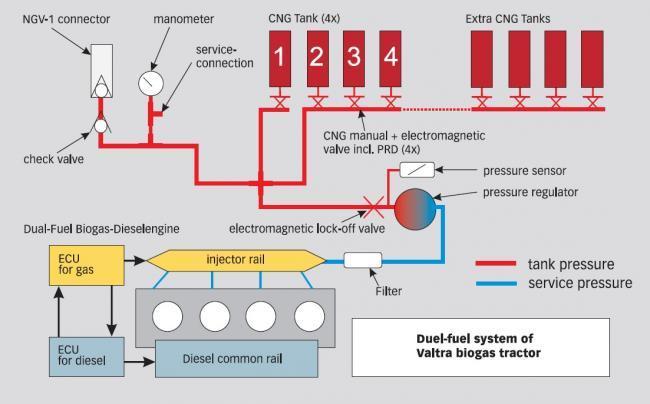 Sistema de biogás de Valtra