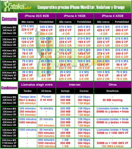 Comparativa precios iPhone 4 Movistar, Vodafone y Orange