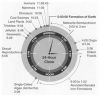 Mapa cronológico de la historia de la Tierra: el ser humano dura desde hace poco más de un minuto