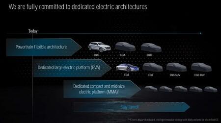 Mercedes Estrategia Coches Electricos Hoja De Ruta
