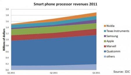 mobile-processor-share-630x361.jpg