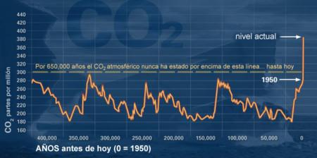 Evidencia Del Cambio Climatico Nasa Co21