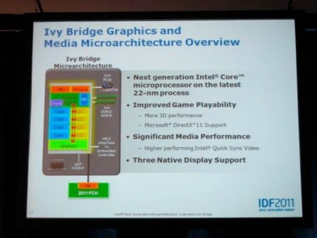 Intel Ivy Bridge architecture
