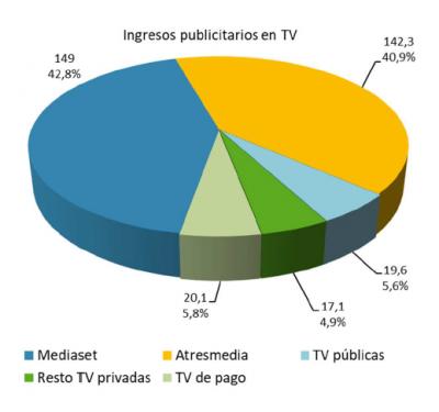 Ingresos Publicitarios Tv Pago Cnmc