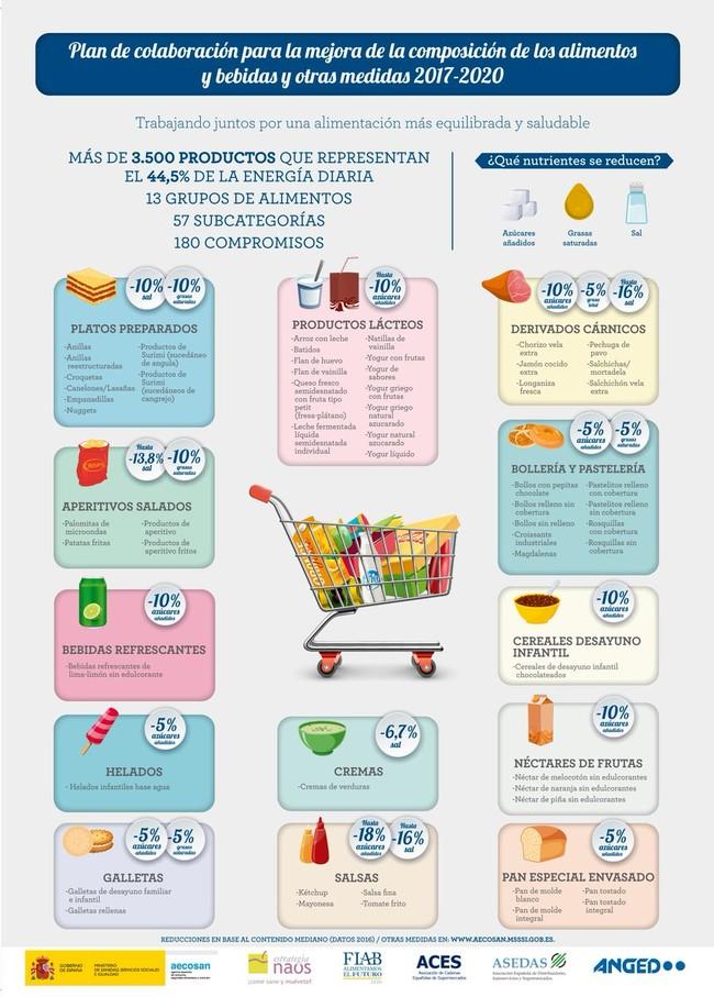 Plan de colaboración para la mejoría de la composición de los alimentos