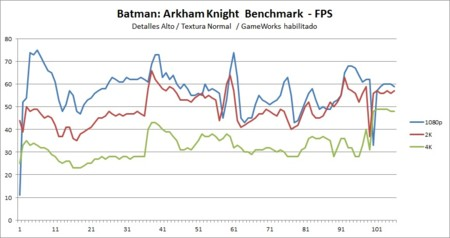 Batmanak Normal Alto Resolutiontest Patch Final 980ti