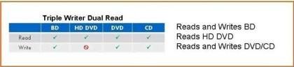 Unidad dual HD-DVD y Blu-ray de HP