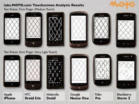 iPhone de nuevo ganador en una comparación de pantallas táctiles