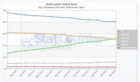 Evolución del mercado de navegadores. Chrome, abeunt studia in mores