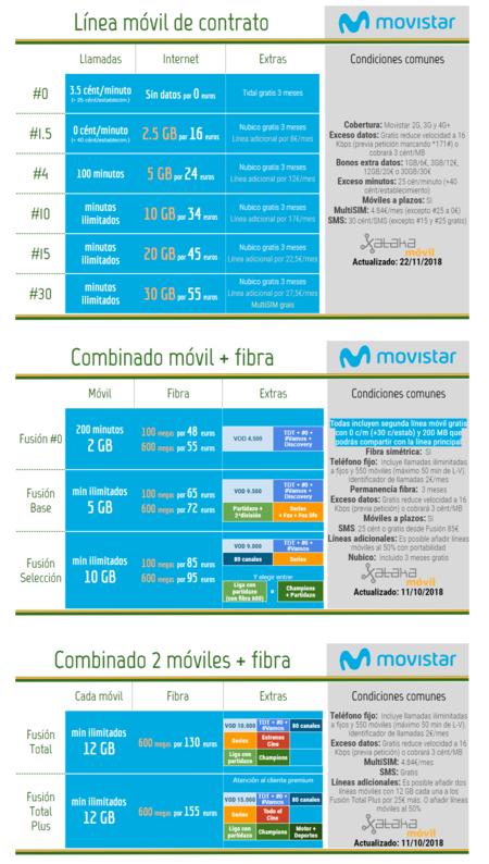 Nuevas Tarifas Movistar 2019