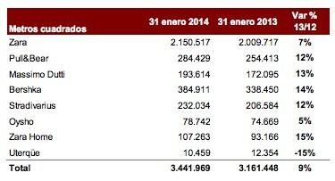 Metros cuadrados Marcas Inditex 2013