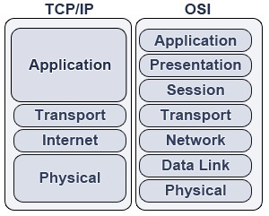 Capas TCP/IP vs OSI