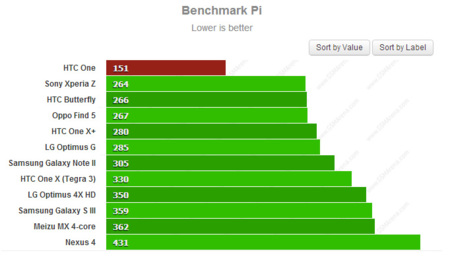 Benchmark Pi HTC One