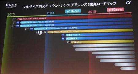 Roadmap objetivos Sony FE