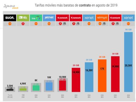 Tarifas Moviles Mas Baratas De Contrato En Agosto De 2019