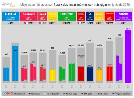 Mejores Combinados Con Fibra Dos Lineas Moviles Con Mas Gigas En Junio De 2020