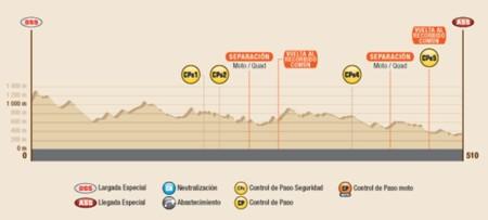 Perfil Etapa2 Dakar2016