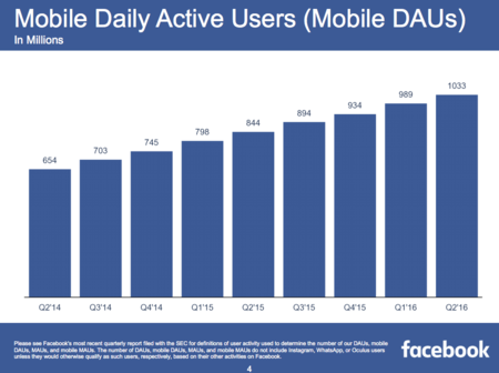 Facebook Mobile Daus