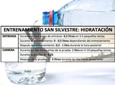 Entrenamiento para la San Silvestre: ¿cómo hidratarnos?