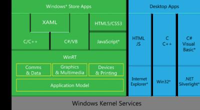 Las aplicaciones universales de Windows tendrán gráficos 2D acelerados por hardware gracias a la API Win2D