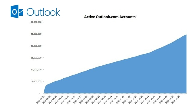 Outlook.com consigue 25 millones de usuarios activos y añade nuevas funcionalidades