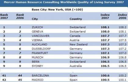 Las mejores ciudades en calidad de vivir