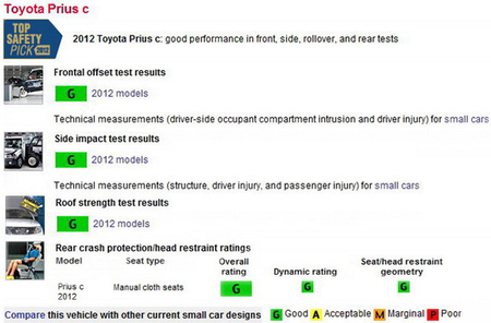 prius c crash test rates