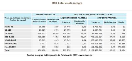impuesto-patrimonio-2007.png