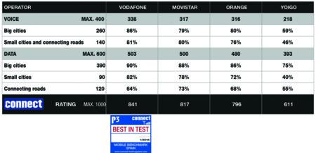 Resultados drive test P3