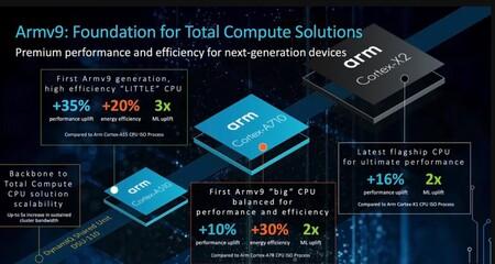 Los primeros núcleos Cortex con arquitectura ARM9