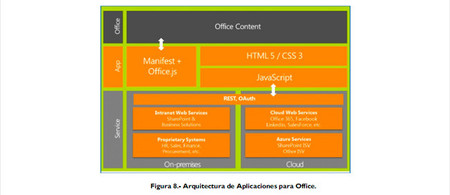 SharePoint, Office y Office 365