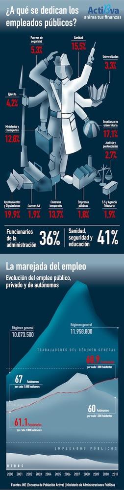 60 autónomos por cada mil habitantes vs 69 funcionarios cada mil habitantes (infografía)