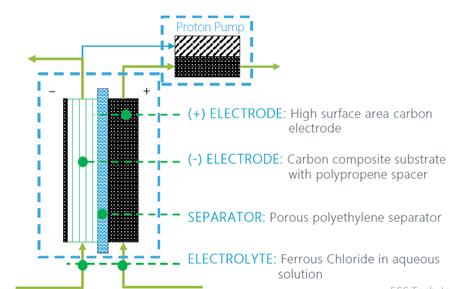 Electrolyte Image E1615831124442