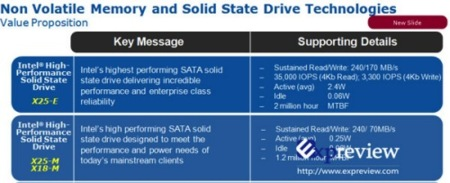 Transparencia de los Intel SSD