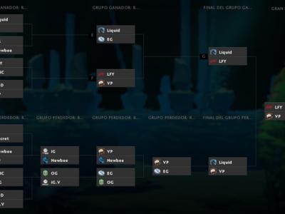 Lo mejor de los 16 equipos que llegan al evento principal de The International 7