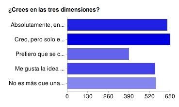 En las tres dimensiones creemos, resultados de la encuesta