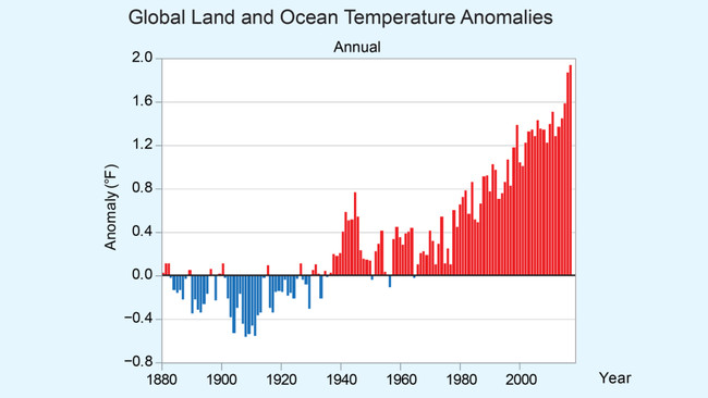Land And Ocean Temperature Anomalies