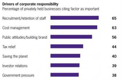 Lo que impulsa la responsabilidad social empresarial