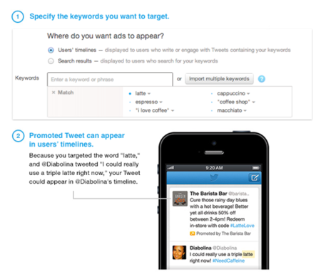 Twitter analizará palabras claves en tus tweets para mostrarte publicidad específica