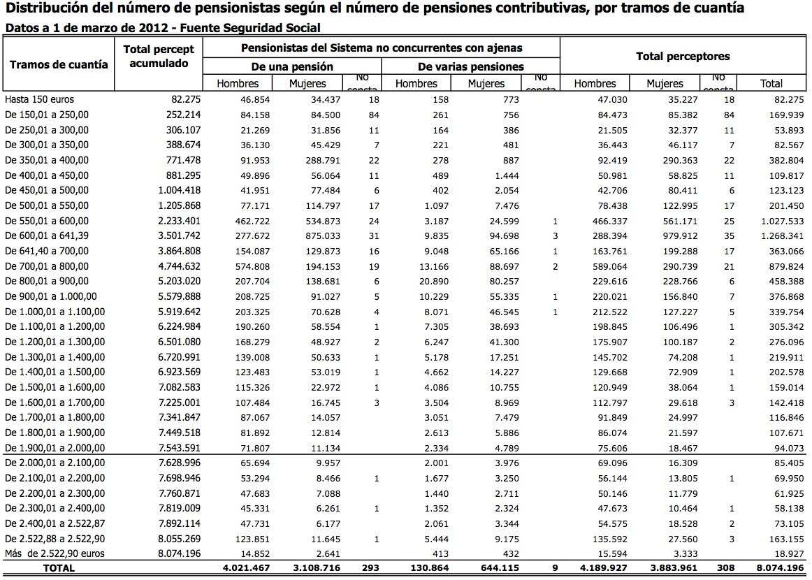 distribucion-pensionistas-por-pension-recibida.jpg