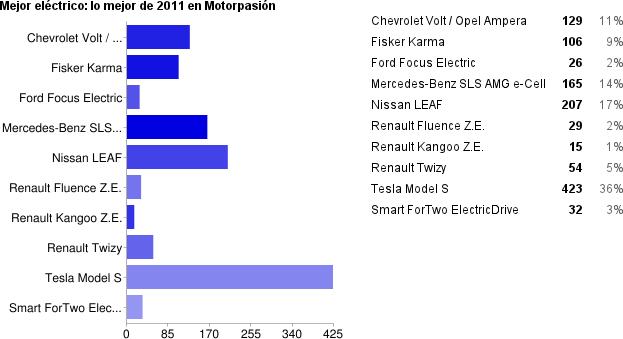 Resultados mejor coche eléctrico de 2011 en Motorpasión