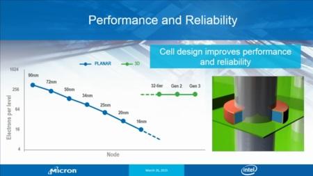 Intel Micron 3d Nand Rendimiento