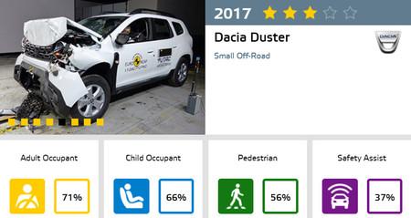 Euro NCAP Dacia Duster
